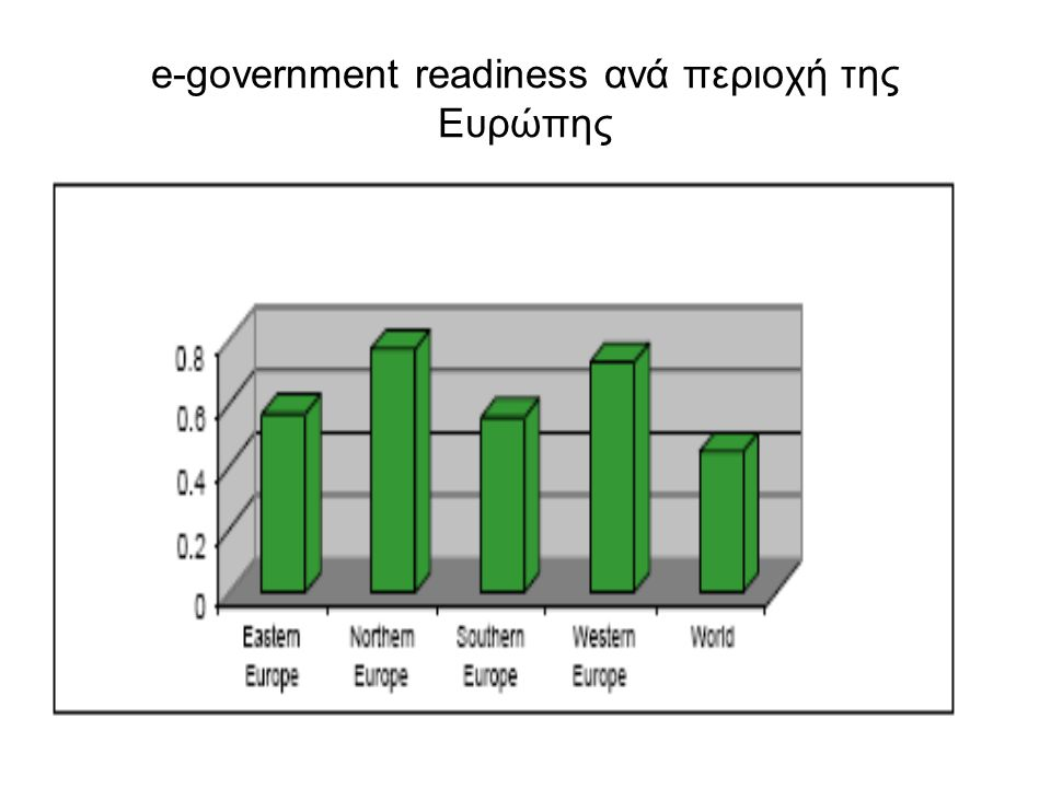 e-government readiness ανά περιοχή της Ευρώπης