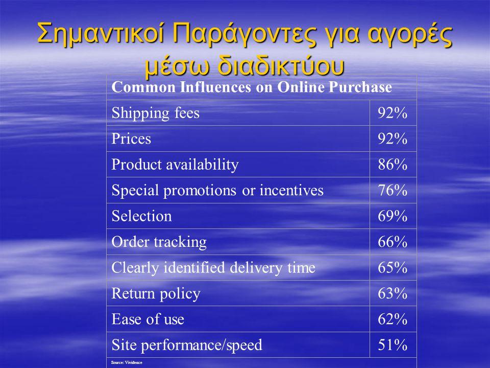 Σημαντικοί Παράγοντες για αγορές μέσω διαδικτύου