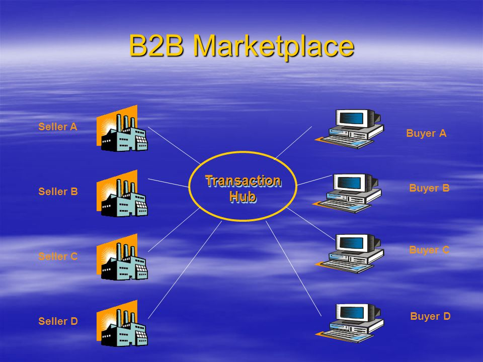 B2B Marketplace Transaction Hub Seller A Buyer A Buyer B Seller B