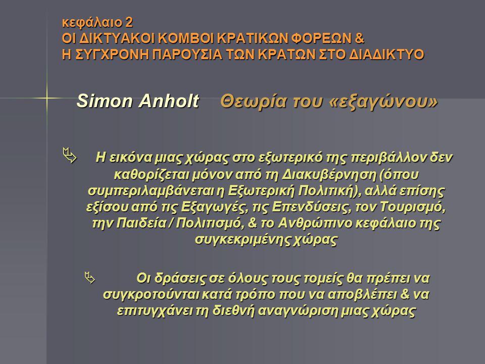 Simon Anholt Θεωρία του «εξαγώνου»