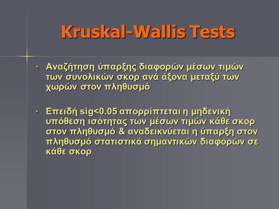 Kruskal-Wallis Tests Αναζήτηση ύπαρξης διαφορών μέσων τιμών των συνολικών σκορ ανά άξονα μεταξύ των χωρών στον πληθυσμό.