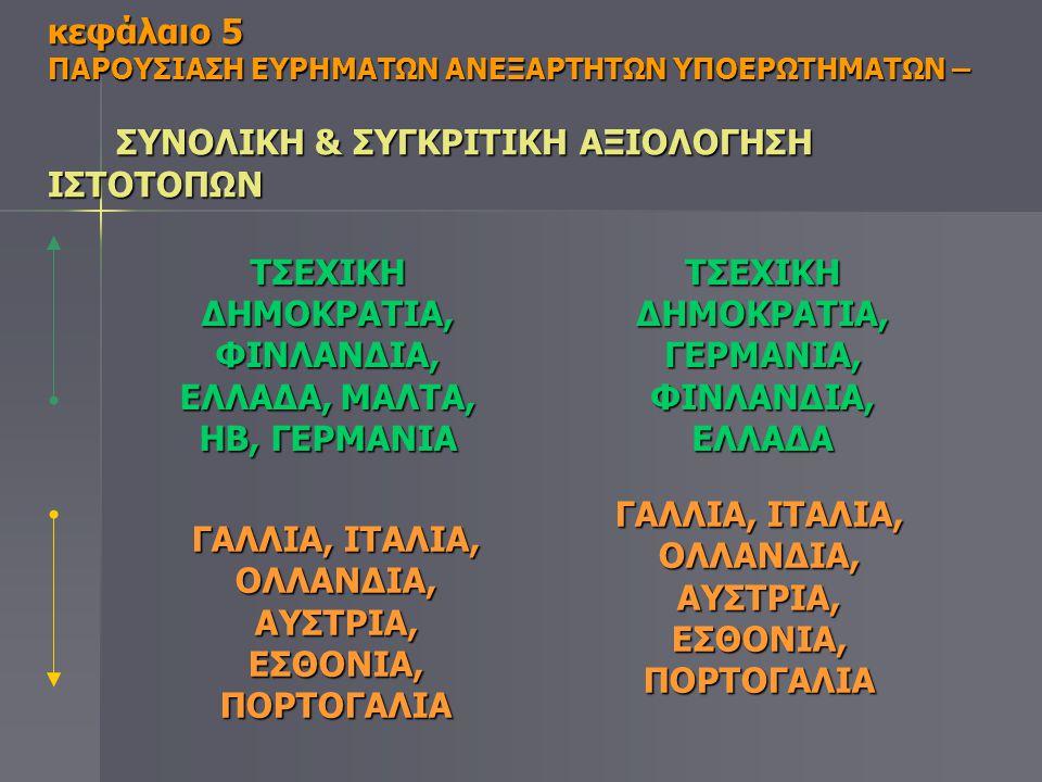 ΤΣΕΧΙΚΗ ΔΗΜΟΚΡΑΤΙΑ, ΦΙΝΛΑΝΔΙΑ, ΕΛΛΑΔΑ, ΜΑΛΤΑ, ΗΒ, ΓΕΡΜΑΝΙΑ
