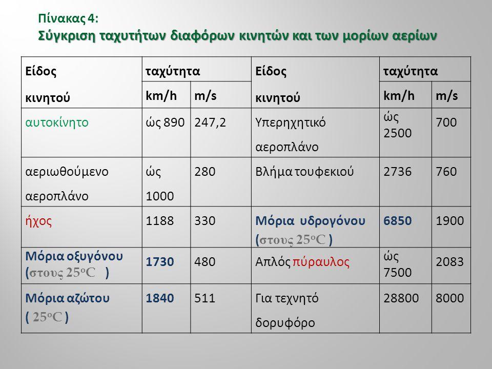 Σύγκριση ταχυτήτων διαφόρων κινητών και των μορίων αερίων