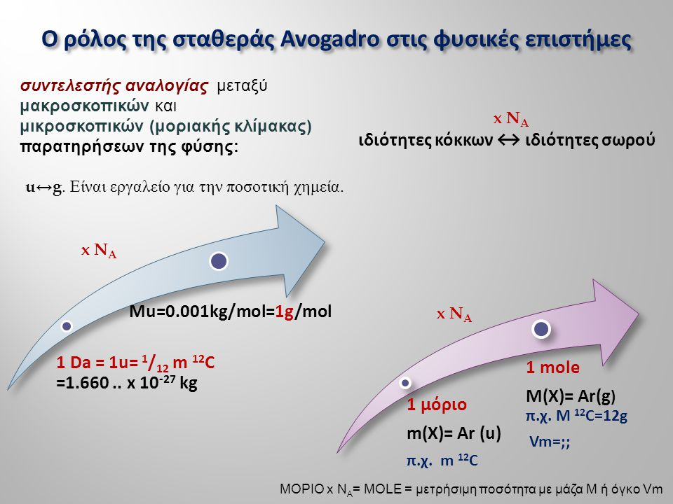 Ο ρόλος της σταθεράς Avogadro στις φυσικές επιστήμες