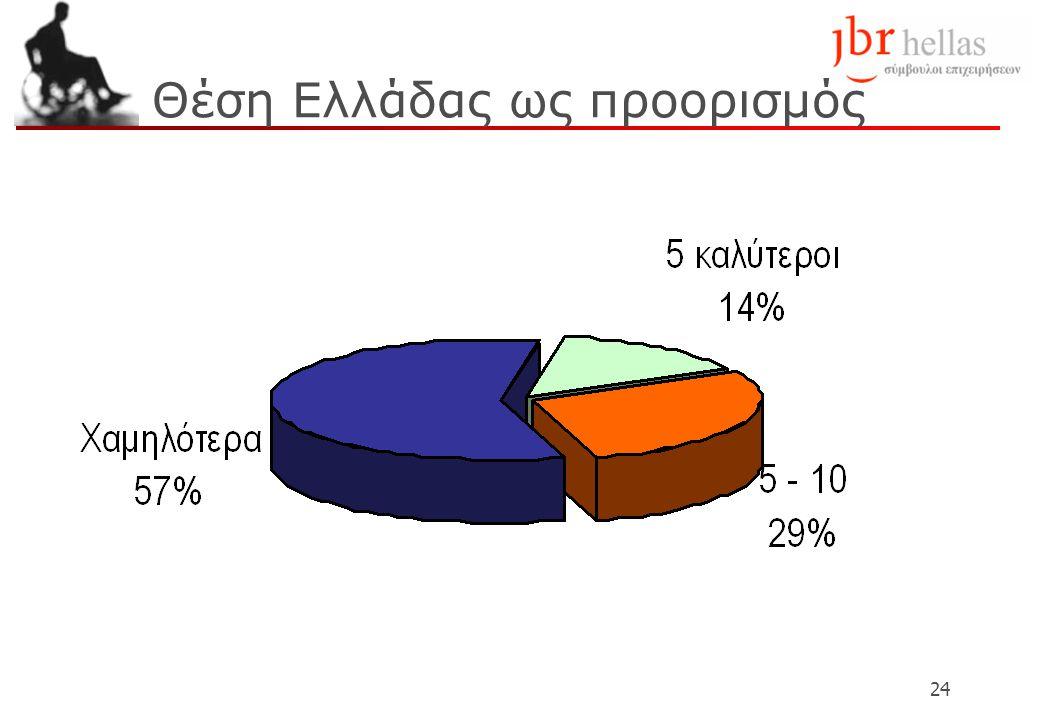 Θέση Ελλάδας ως προορισμός