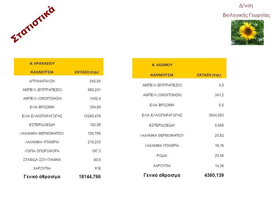 Στατιστικά Δ/νση Βιολογικής Γεωργίας Γενικό άθροισμα 18144,766
