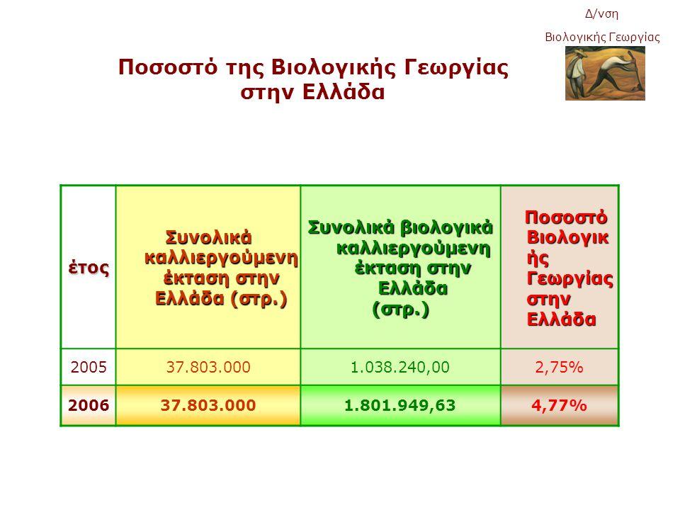 Ποσοστό της Βιολογικής Γεωργίας στην Ελλάδα