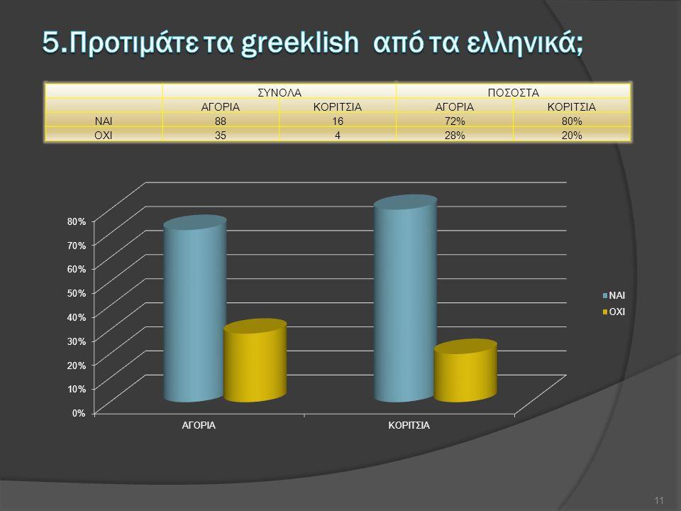 5.Προτιμάτε τα greeklish από τα ελληνικά;
