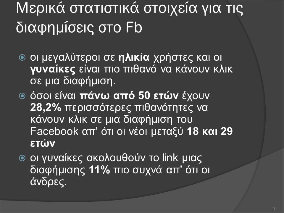 Μερικά στατιστικά στοιχεία για τις διαφημίσεις στο Fb