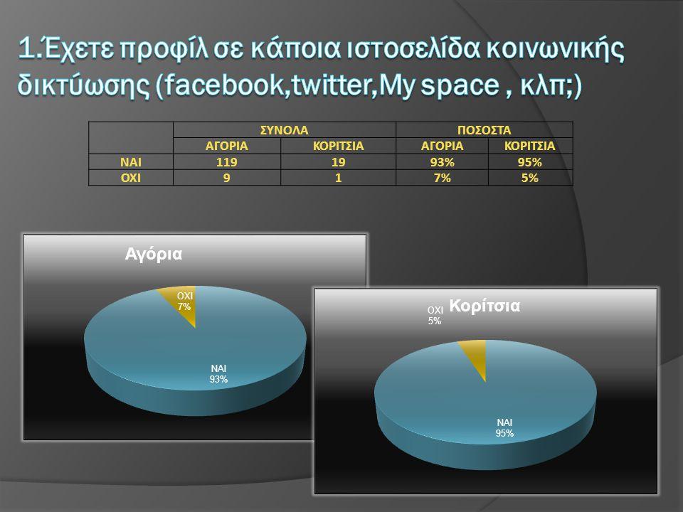 1.Έχετε προφίλ σε κάποια ιστοσελίδα κοινωνικής δικτύωσης (facebook,twitter,My space , κλπ;)