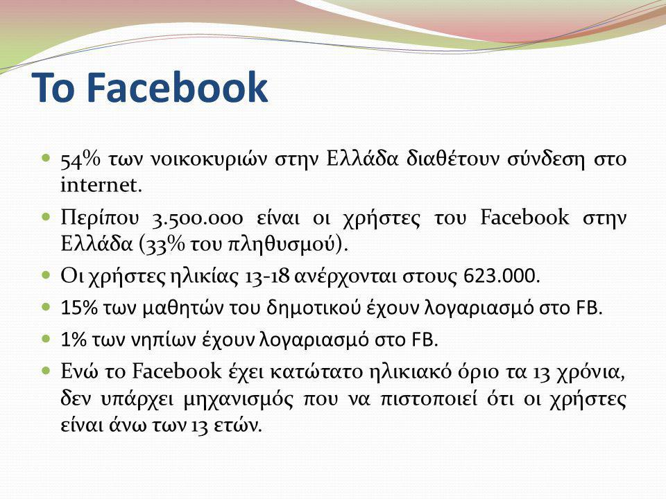 Το Facebook 54% των νοικοκυριών στην Ελλάδα διαθέτουν σύνδεση στο internet.