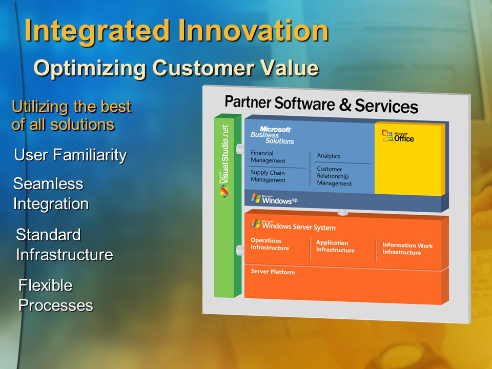 Integrated Innovation Optimizing Customer Value