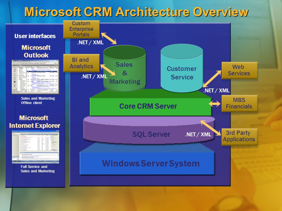 Microsoft CRM Architecture Overview