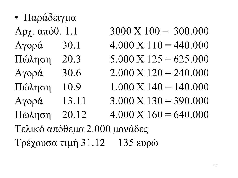 Παράδειγμα Αρχ. απόθ. 1.1 3000 Χ 100 = 300.000. Αγορά 30.1 4.000 Χ 110 = 440.000. Πώληση 20.3 5.000 Χ 125 = 625.000.