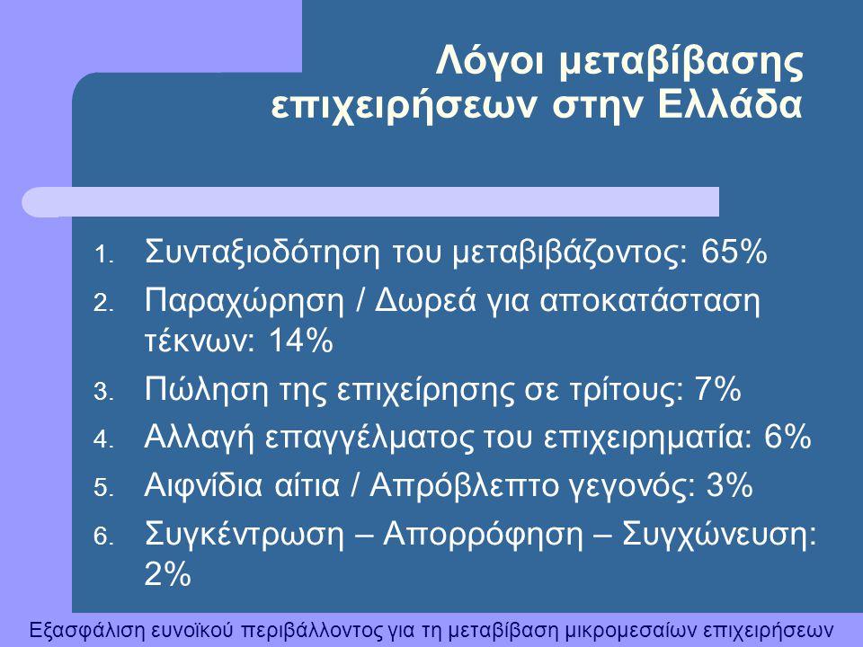 Λόγοι μεταβίβασης επιχειρήσεων στην Ελλάδα
