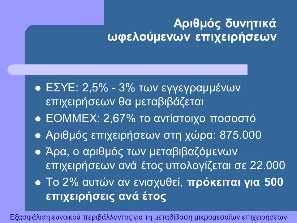 Αριθμός δυνητικά ωφελούμενων επιχειρήσεων