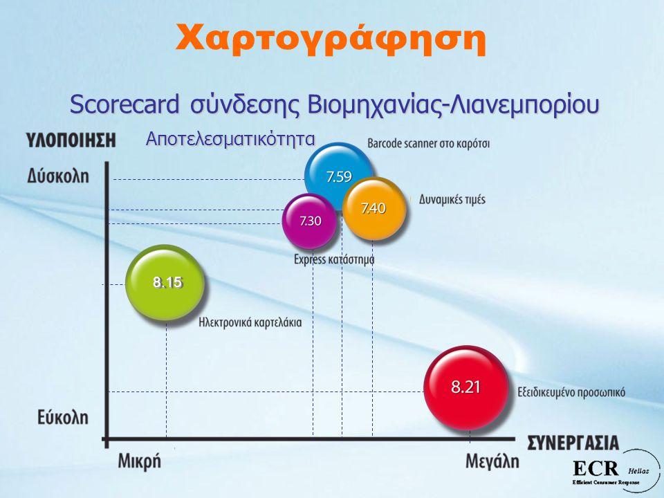 Scorecard σύνδεσης Βιομηχανίας-Λιανεμπορίου