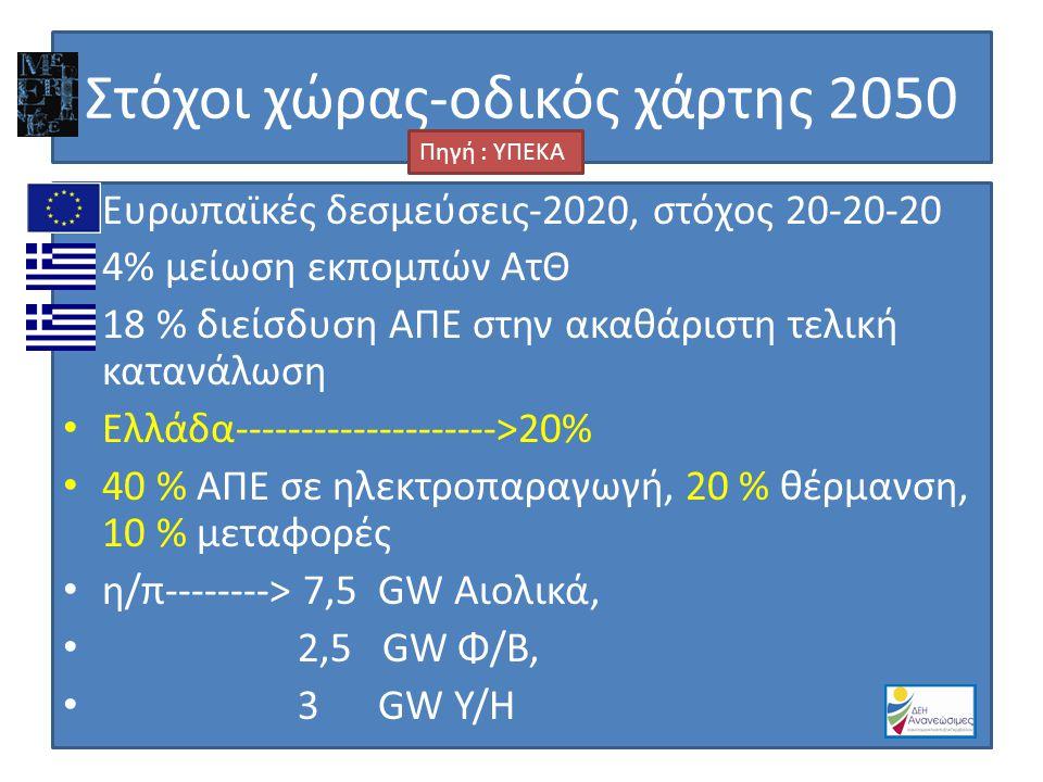 Στόχοι χώρας-οδικός χάρτης 2050