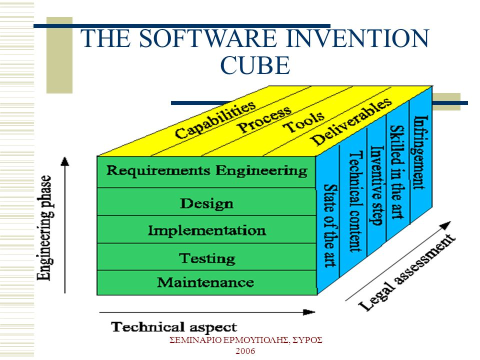 THE SOFTWARE INVENTION CUBE