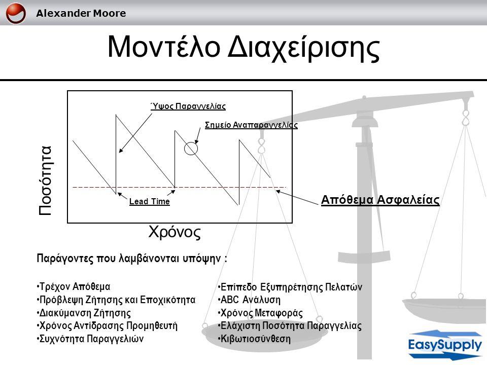 Μοντέλο Διαχείρισης Ποσότητα Χρόνος Απόθεμα Ασφαλείας