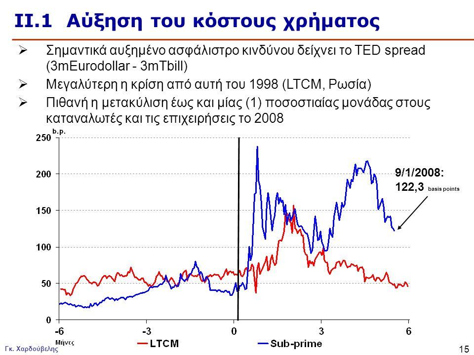 ΙΙ.1 Αύξηση του κόστους χρήματος