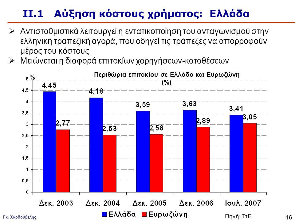 ΙΙ.1 Αύξηση κόστους χρήματος: Ελλάδα