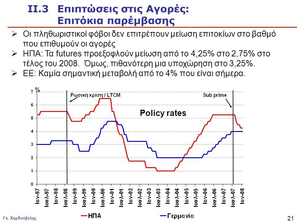 ΙΙ.3 Επιπτώσεις στις Αγορές: Επιτόκια παρέμβασης