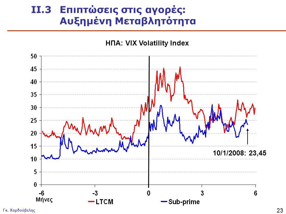 ΙΙ.3 Επιπτώσεις στις αγορές: Αυξημένη Μεταβλητότητα
