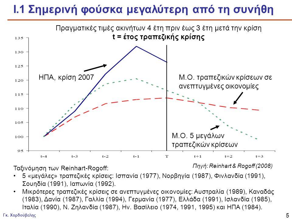t = έτος τραπεζικής κρίσης