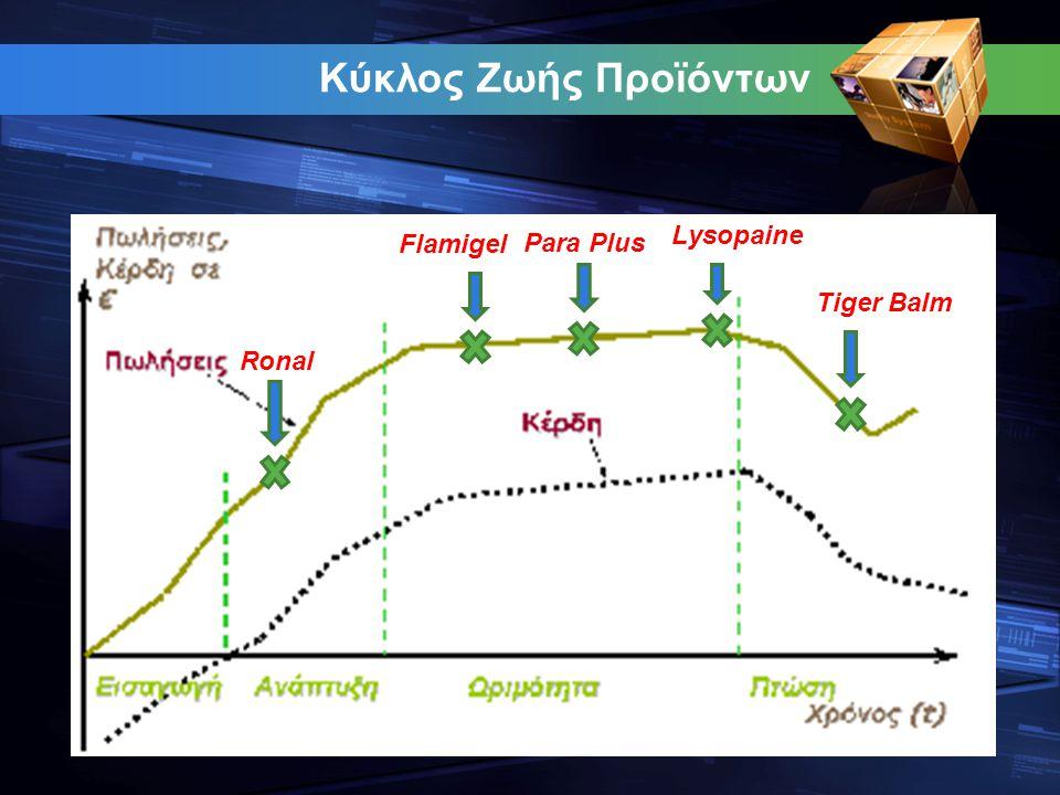Κύκλος Ζωής Προϊόντων Lysopaine Flamigel Para Plus Tiger Balm Ronal