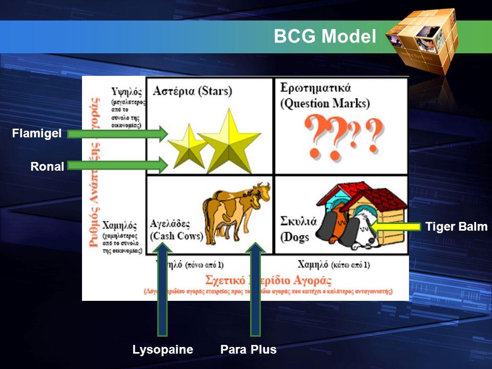 BCG Model Flamigel Ronal Lysopaine Para Plus Tiger Balm