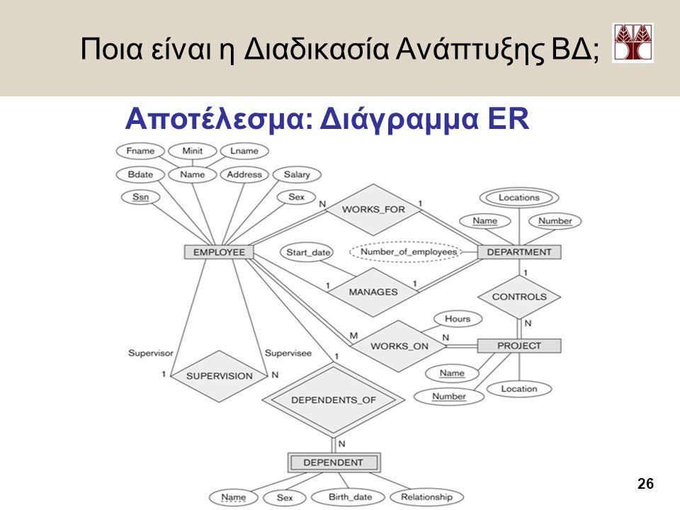 Ποια είναι η Διαδικασία Ανάπτυξης ΒΔ;