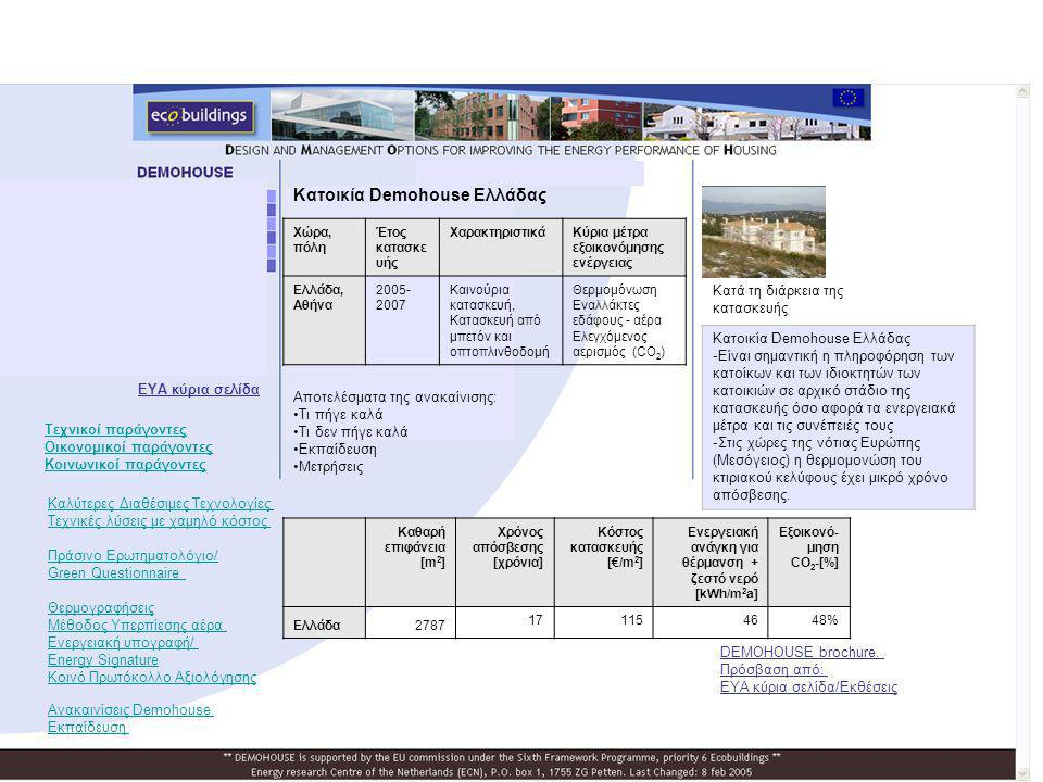 Κατοικία Demohouse Ελλάδας