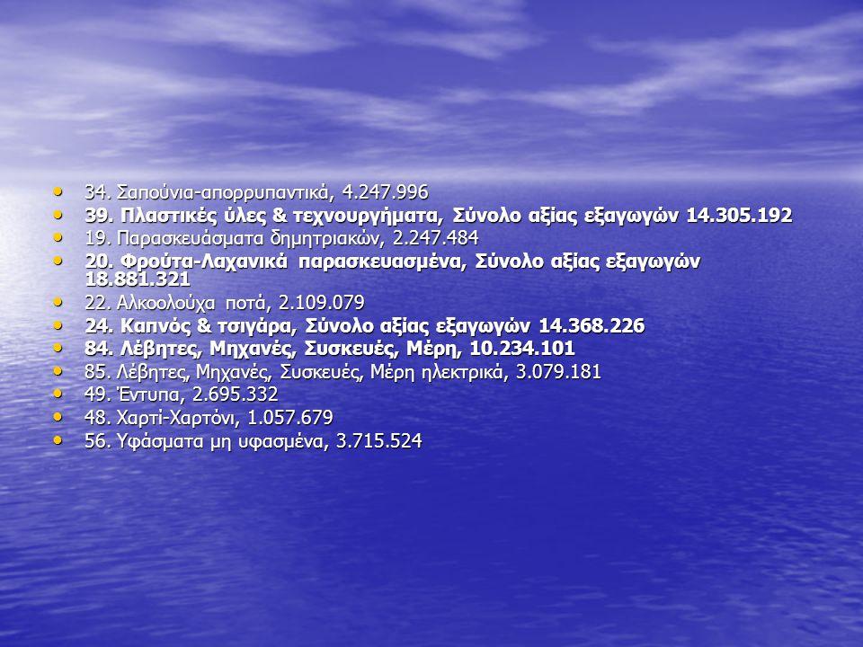 34. Σαπούνια-απορρυπαντικά, 4.247.996