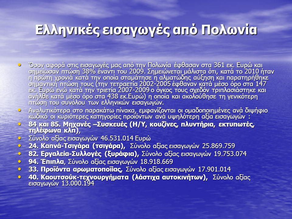 Ελληνικές εισαγωγές από Πολωνία