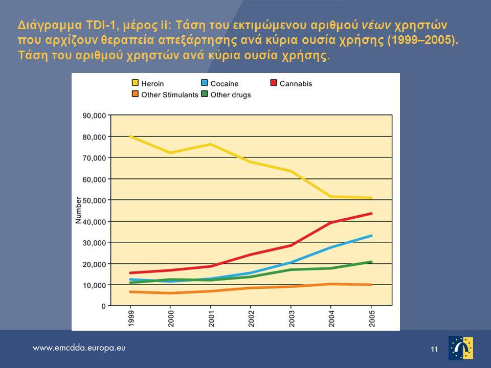 Διάγραμμα TDI-1, μέρος ii: Τάση του εκτιμώμενου αριθμού νέων χρηστών που αρχίζουν θεραπεία απεξάρτησης ανά κύρια ουσία χρήσης (1999–2005).