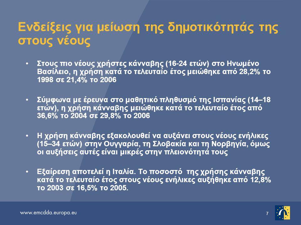 Ενδείξεις για μείωση της δημοτικότητάς της στους νέους