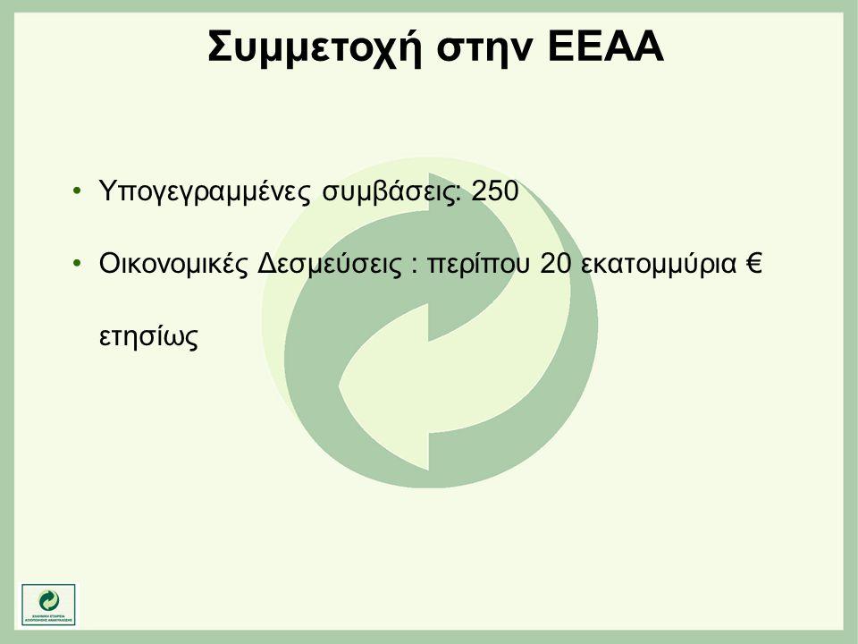 Συμμετοχή στην ΕΕΑΑ Υπογεγραμμένες συμβάσεις: 250