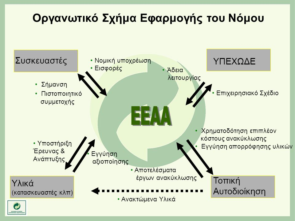 Οργανωτικό Σχήμα Εφαρμογής του Νόμου