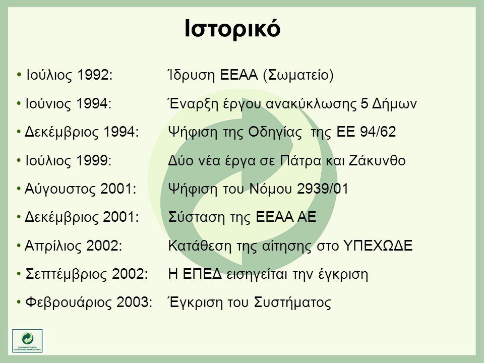 Ιστορικό Ιούλιος 1992: Ίδρυση ΕΕΑΑ (Σωματείο)