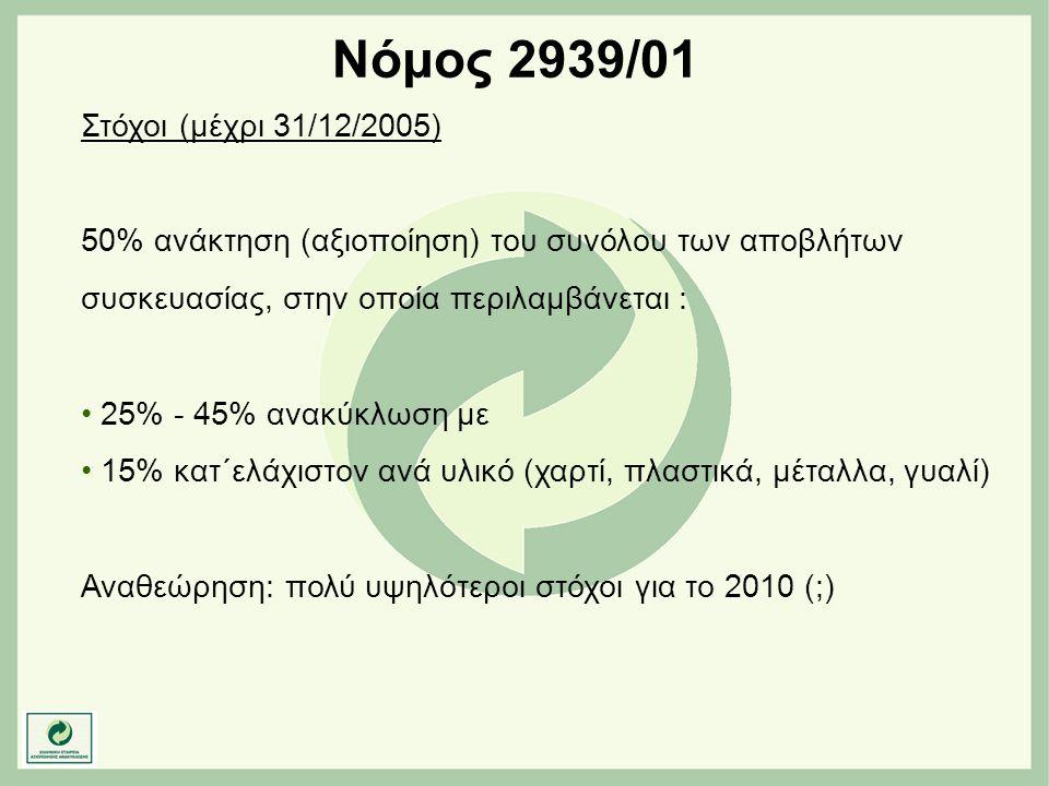 Νόμος 2939/01 Στόχοι (μέχρι 31/12/2005)