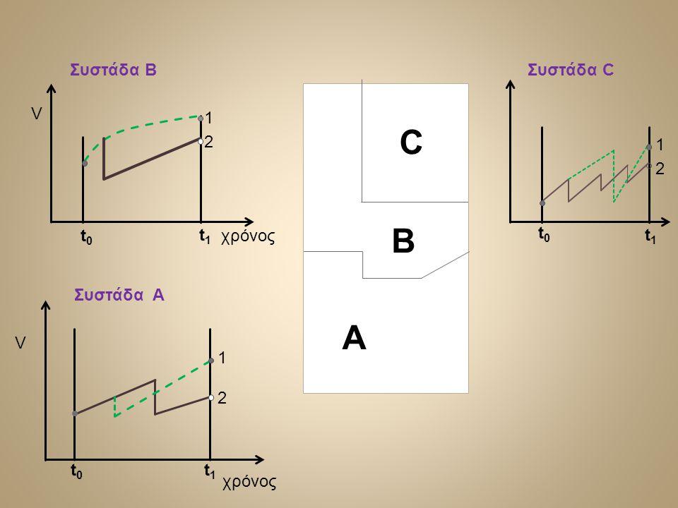 C B Α Συστάδα Β Συστάδα C V 1 2 1 2 t0 t1 χρόνος t0 t1 Συστάδα A V 1 2