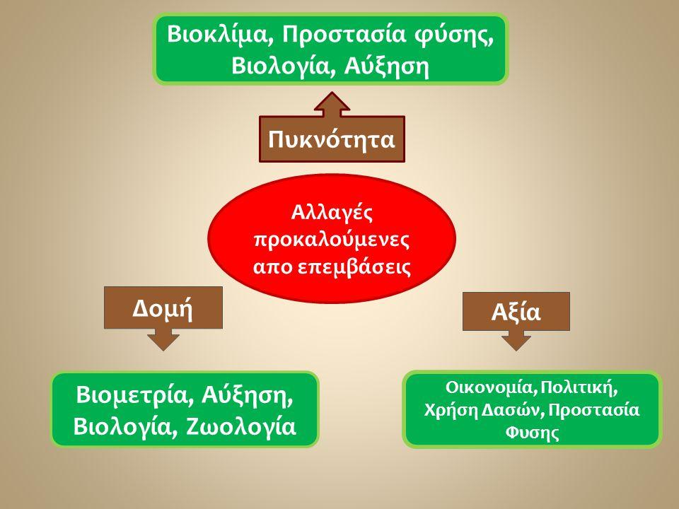 Βιοκλίμα, Προστασία φύσης, Βιολογία, Αύξηση