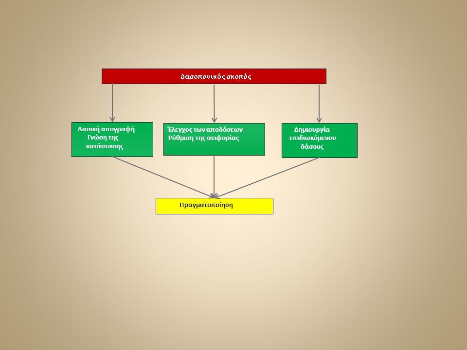 Δασική απογραφή Γνώση της. κατάστασης. Έλεγχος των αποδόσεων. Ρύθμιση της αειφορίας. Δημιουργία.