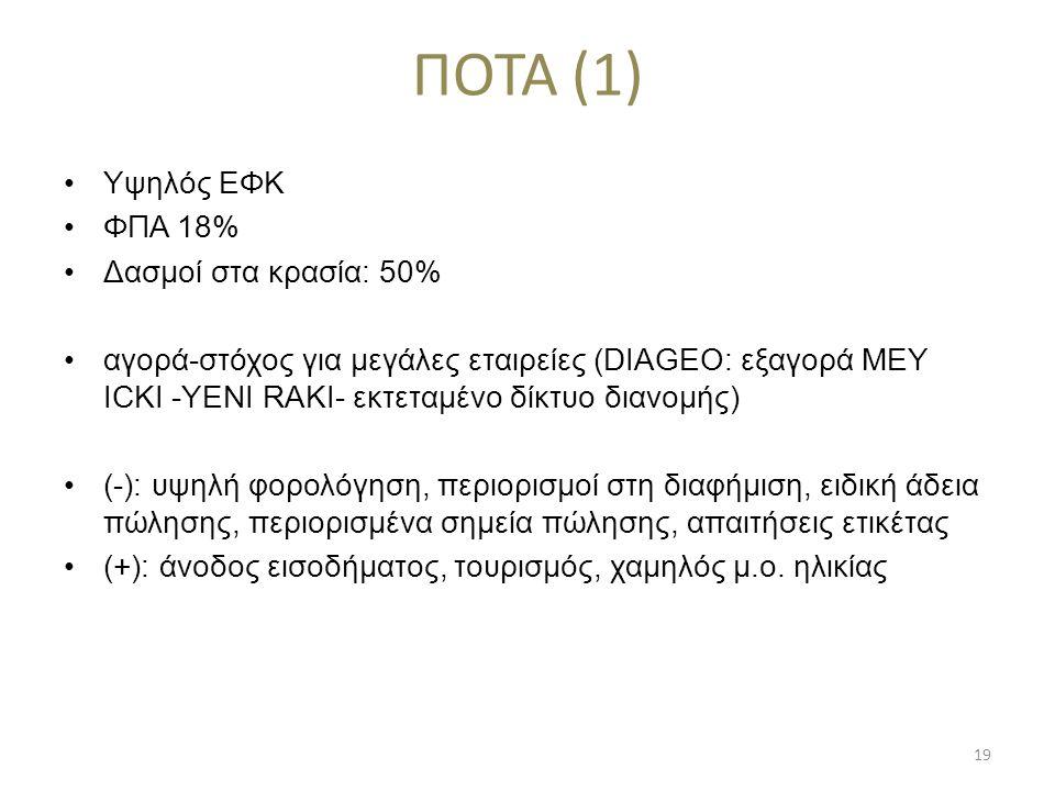ΠΟΤΑ (1) Υψηλός ΕΦΚ ΦΠΑ 18% Δασμοί στα κρασία: 50%