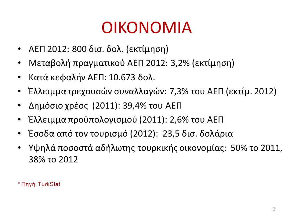 ΟIKONOMIA ΑΕΠ 2012: 800 δισ. δολ. (εκτίμηση)