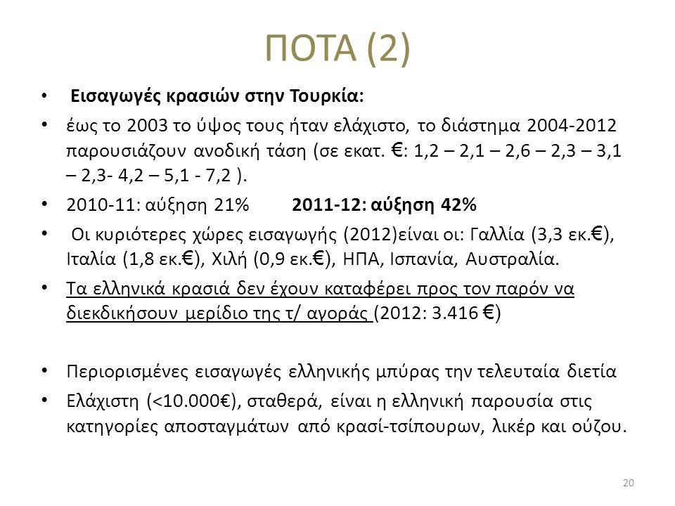 ΠΟΤΑ (2) Εισαγωγές κρασιών στην Τουρκία: