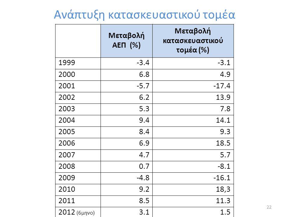Μεταβολή κατασκευαστικού τομέα (%)