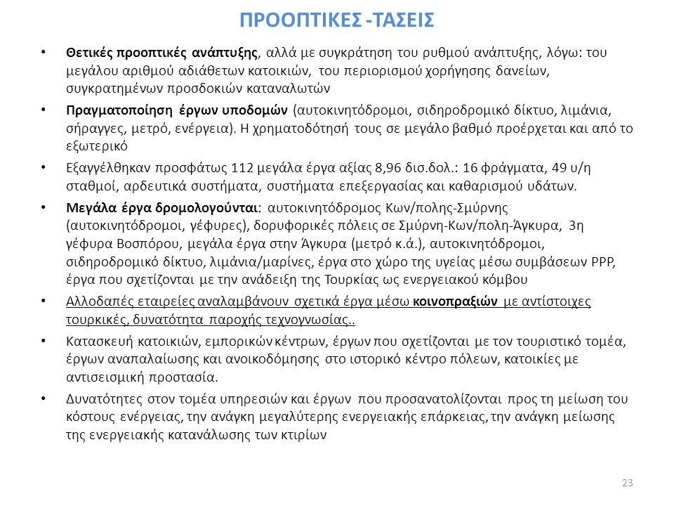 ΠΡΟΟΠΤΙΚΕΣ -ΤΑΣΕΙΣ