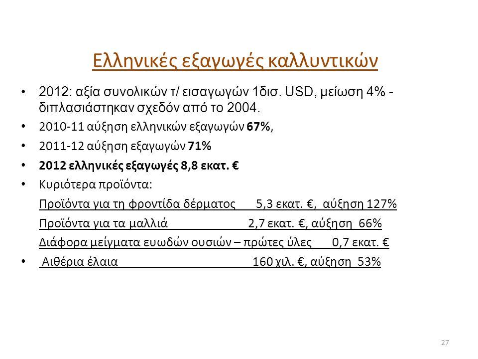 Ελληνικές εξαγωγές καλλυντικών